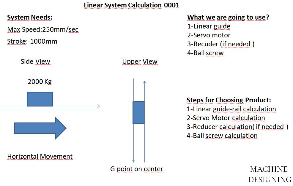 lineer calculation steps