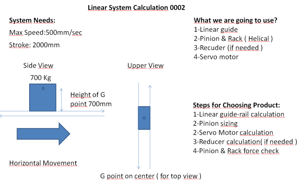 linear system steps chart