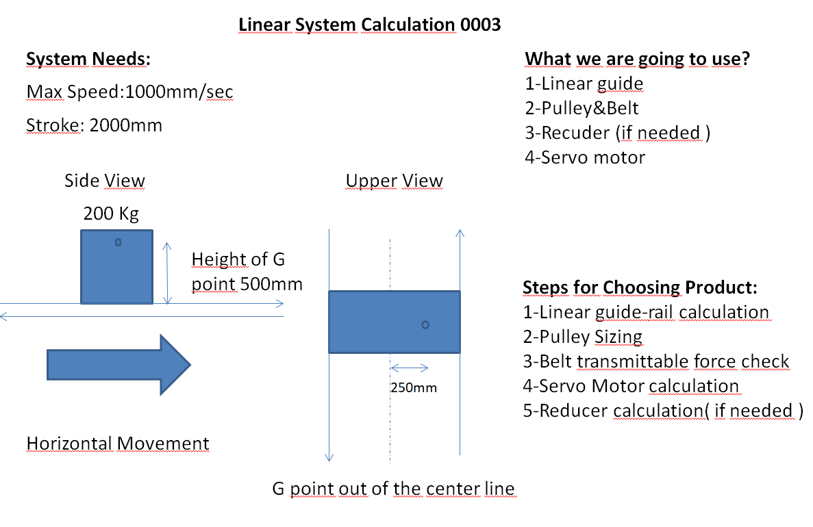linear system calculation inputs