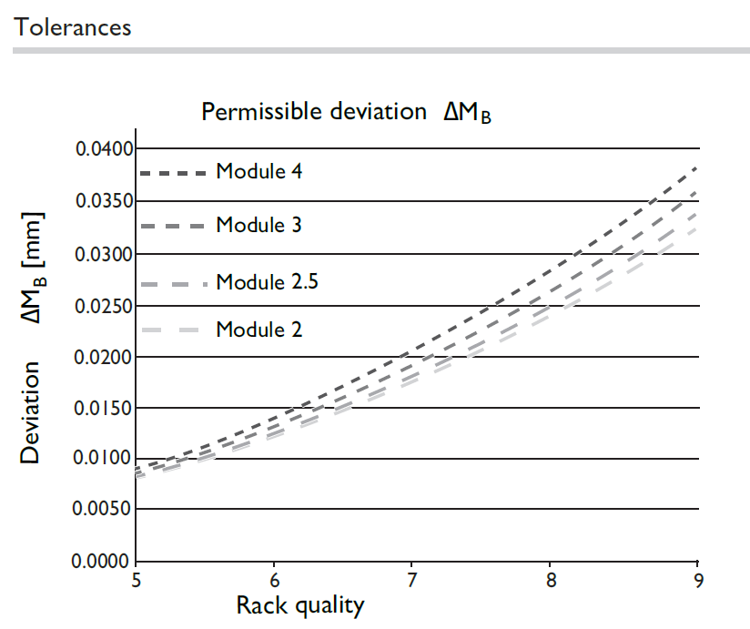 permissible deviation of rack mounting