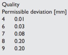 rack devation values according quality